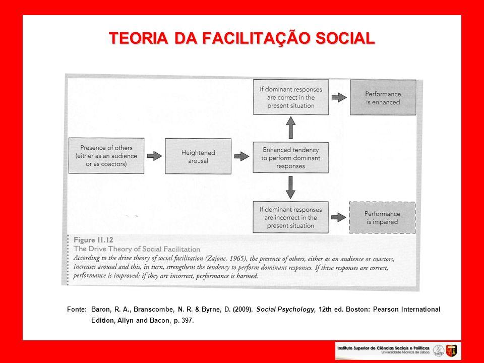 TEORIA DA FACILITAÇÃO SOCIAL
