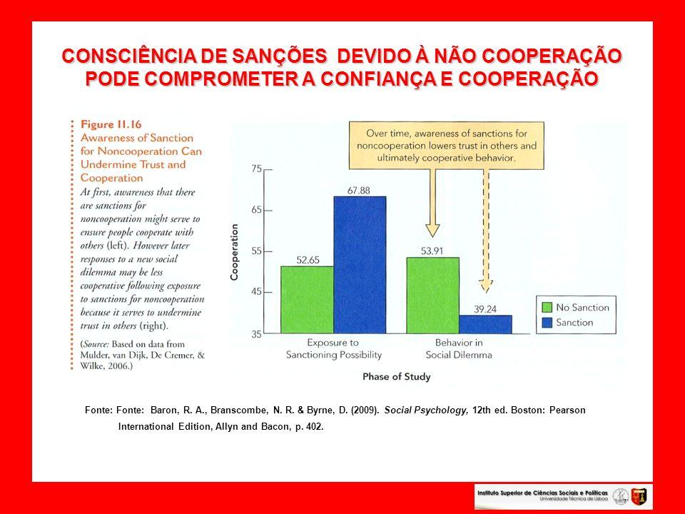 CONSCIÊNCIA DE SANÇÕES DEVIDO À NÃO COOPERAÇÃO PODE COMPROMETER A CONFIANÇA E COOPERAÇÃO