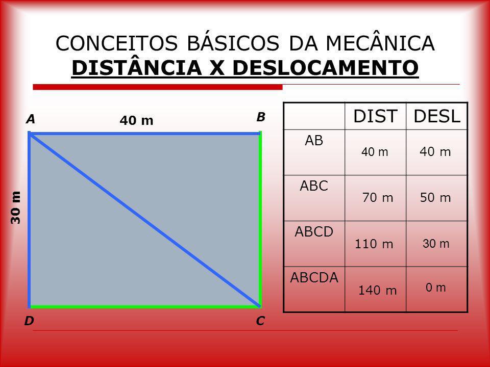 CONCEITOS BÁSICOS DA MECÂNICA DISTÂNCIA X DESLOCAMENTO
