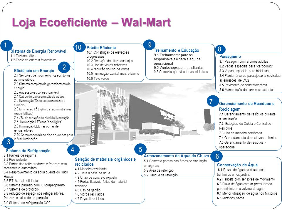 Loja Ecoeficiente – Wal-Mart