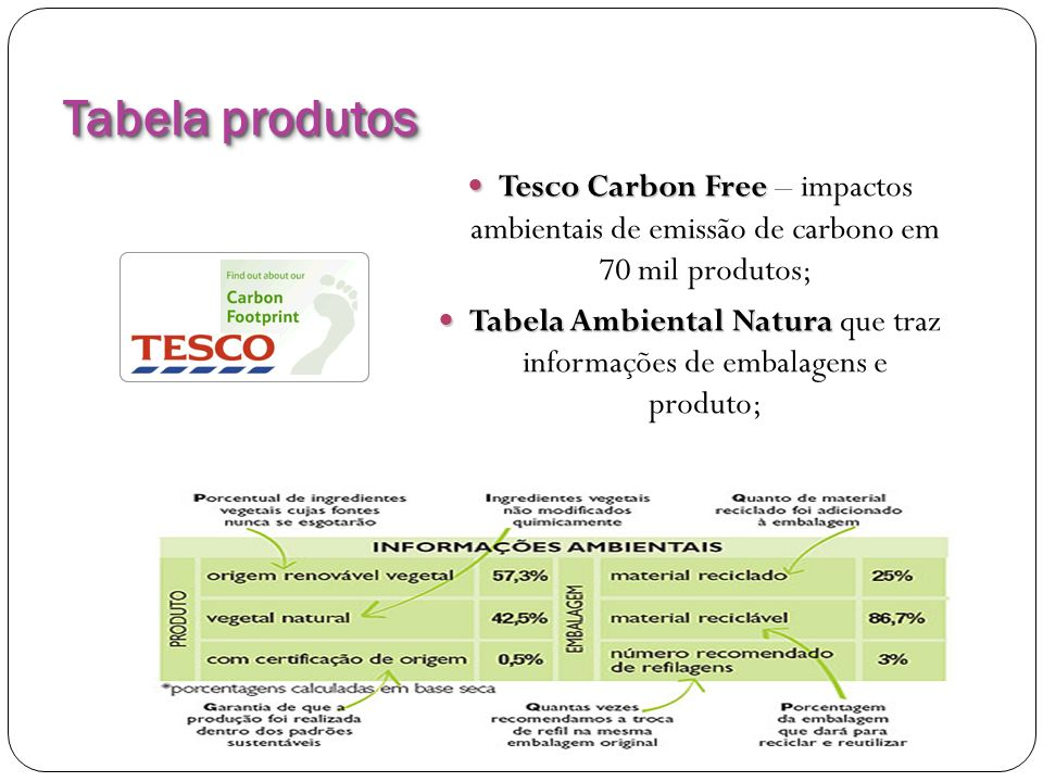 Tabela Ambiental Natura que traz informações de embalagens e produto;