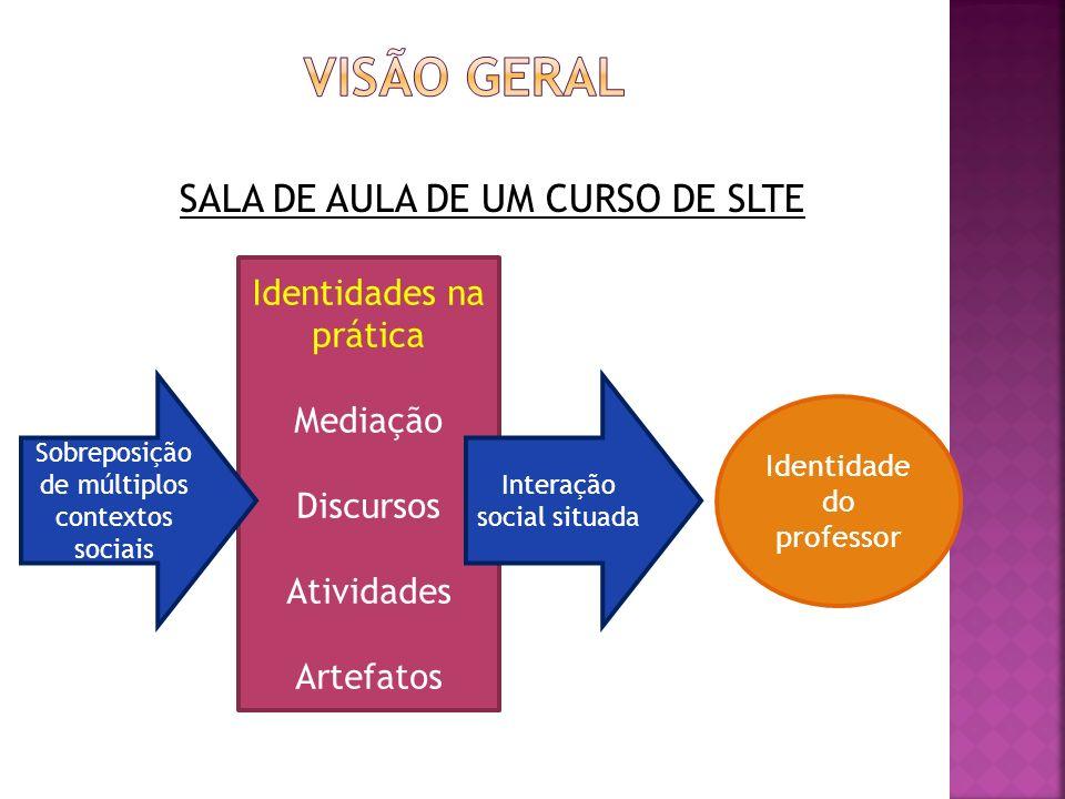 Visão geral SALA DE AULA DE UM CURSO DE SLTE Identidades na prática