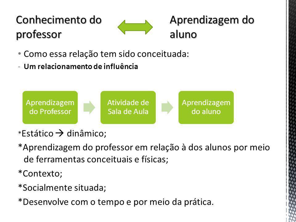 Conhecimento do professor Aprendizagem do aluno