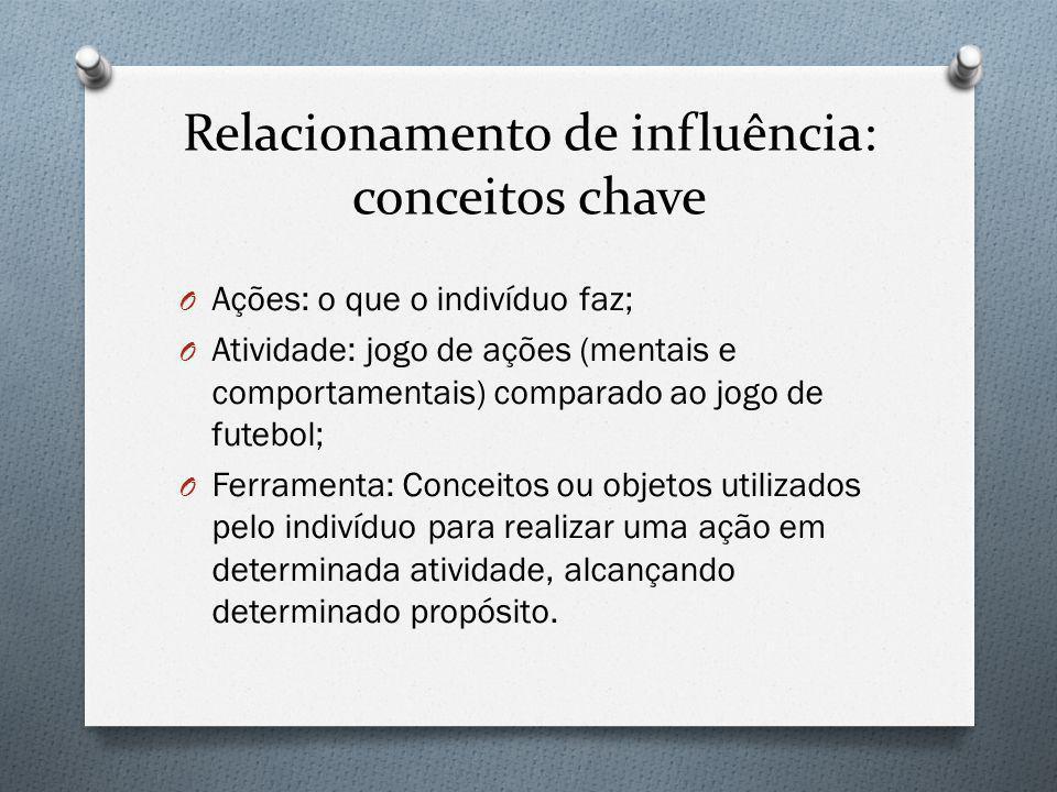 Relacionamento de influência: conceitos chave