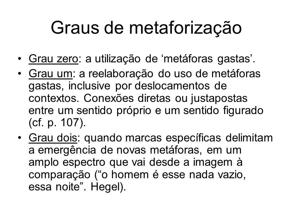 Graus de metaforização