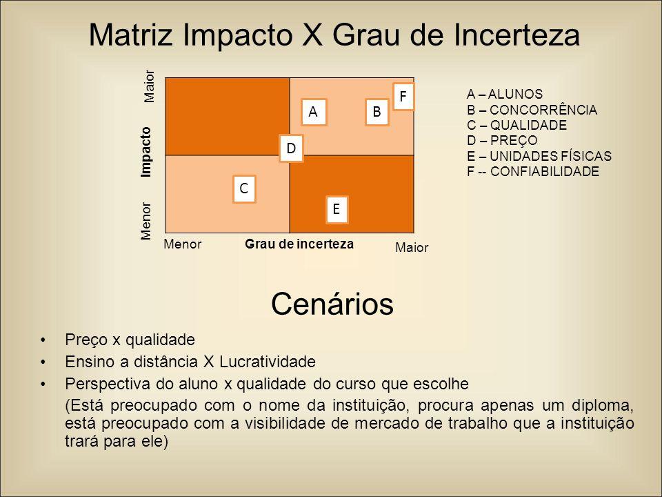Matriz Impacto X Grau de Incerteza