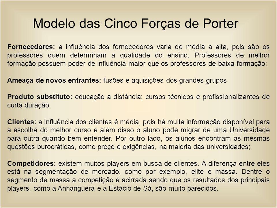 Modelo das Cinco Forças de Porter