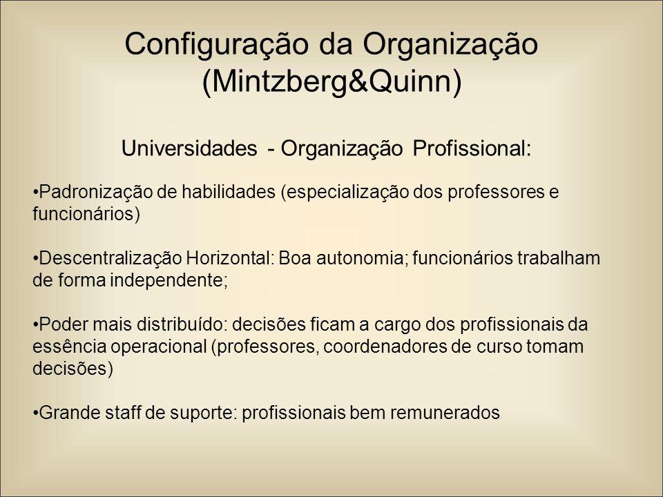 Configuração da Organização (Mintzberg&Quinn)