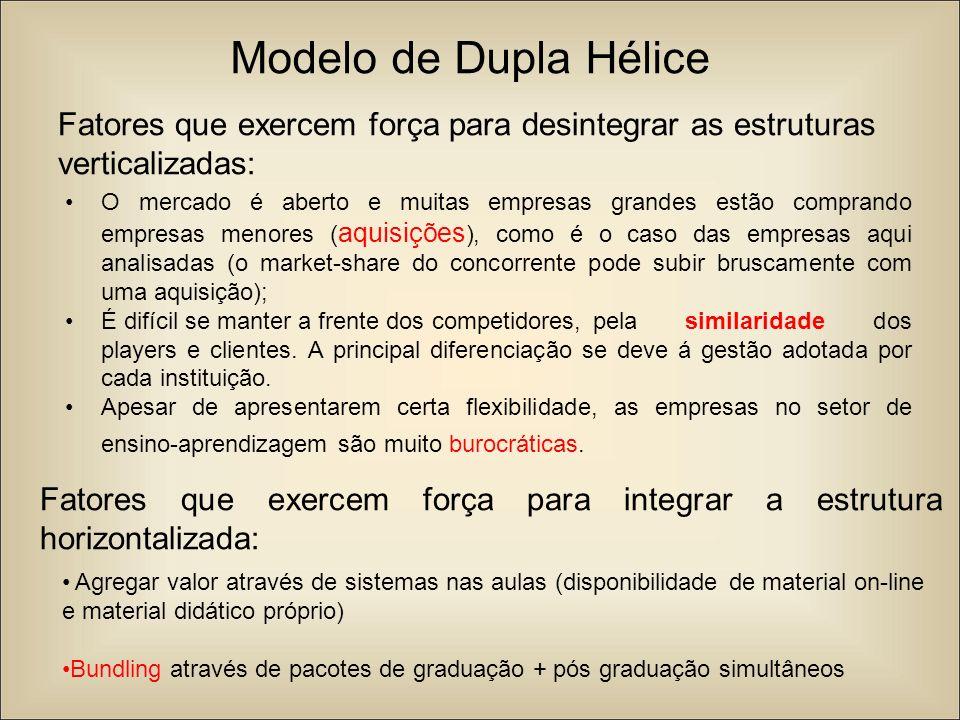 Modelo de Dupla Hélice Fatores que exercem força para desintegrar as estruturas verticalizadas: