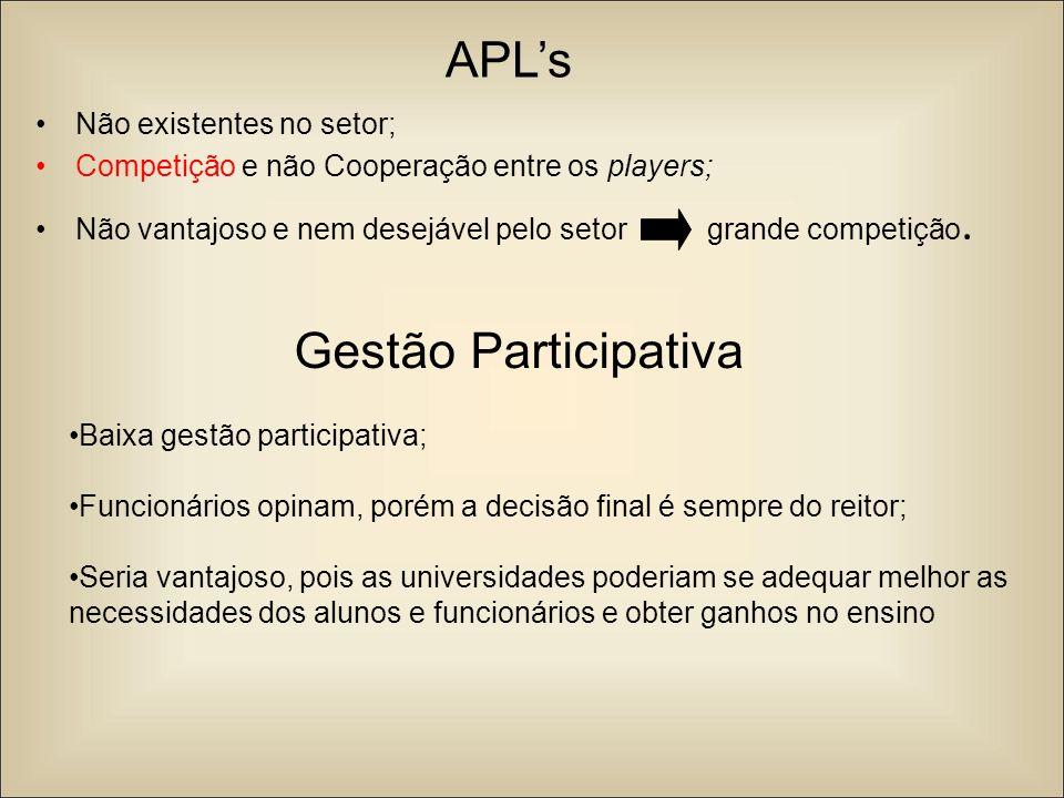 APL's Gestão Participativa Não existentes no setor;