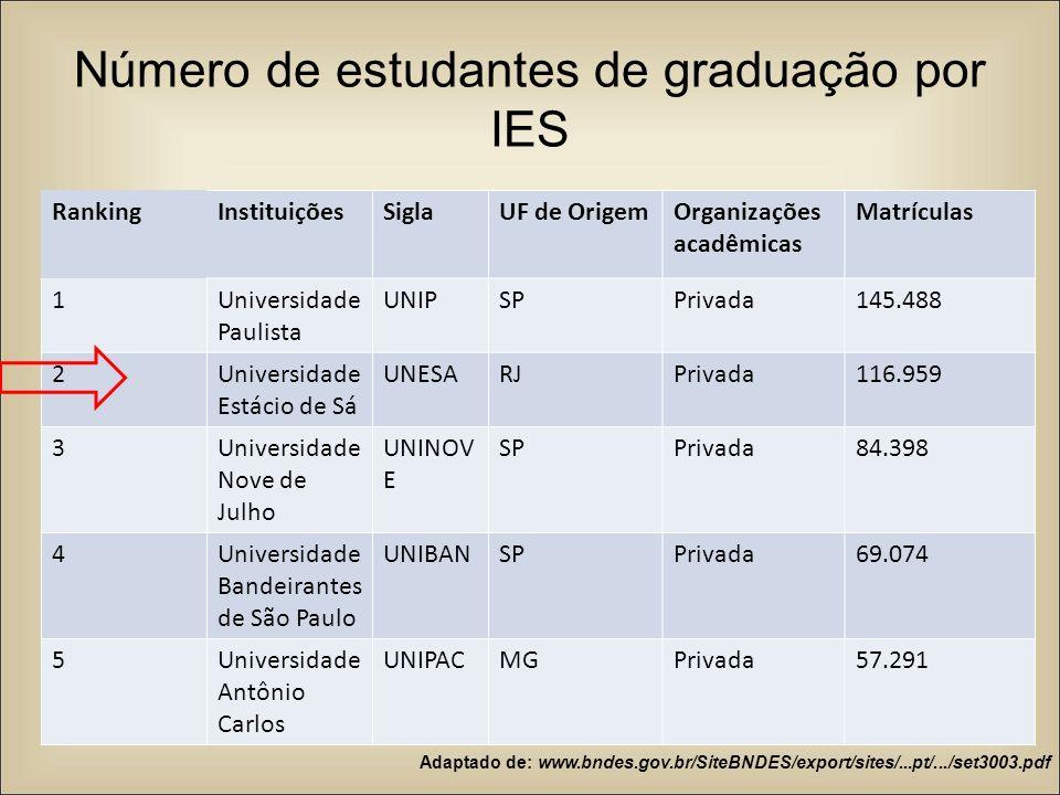 Número de estudantes de graduação por IES
