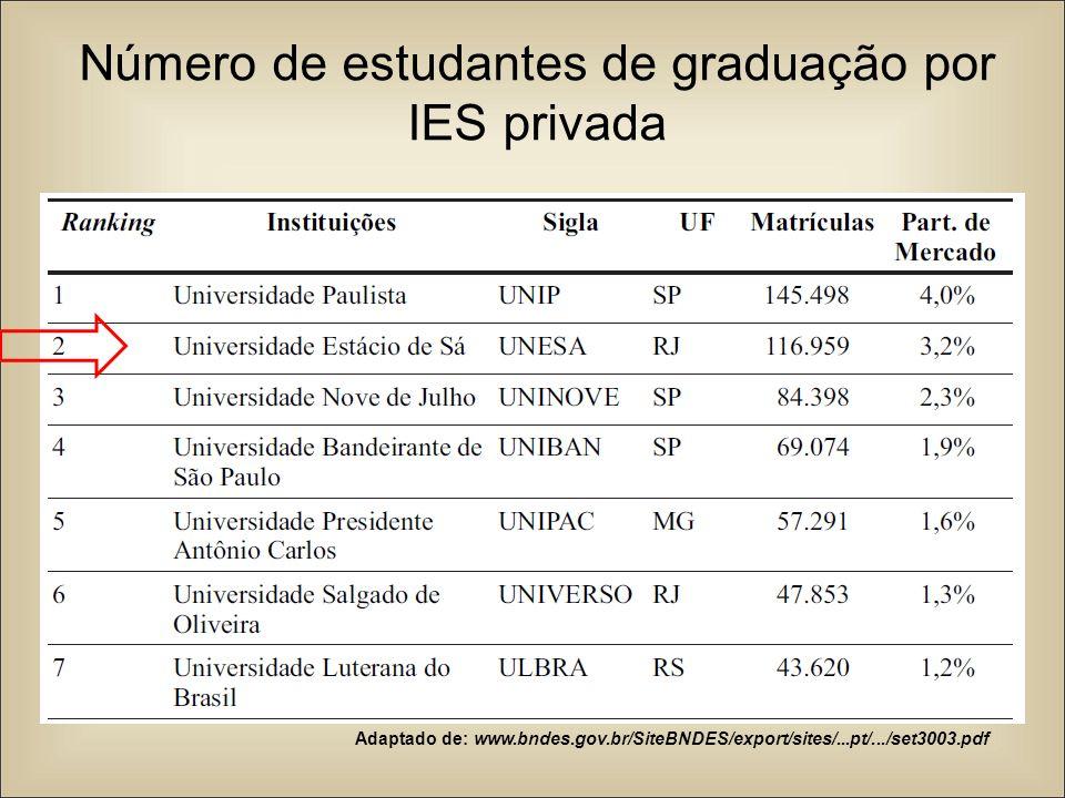 Número de estudantes de graduação por IES privada