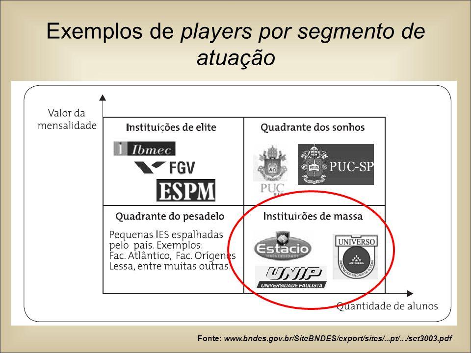 Exemplos de players por segmento de atuação