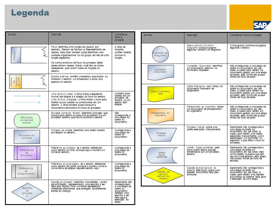 Legenda <Função> Conexão de diagrama Externo ao sistema da SAP