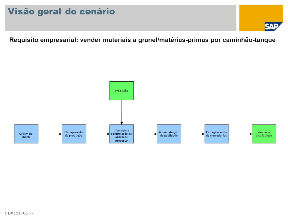 Visão geral do cenário Requisito empresarial: vender materiais a granel/matérias-primas por caminhão-tanque.