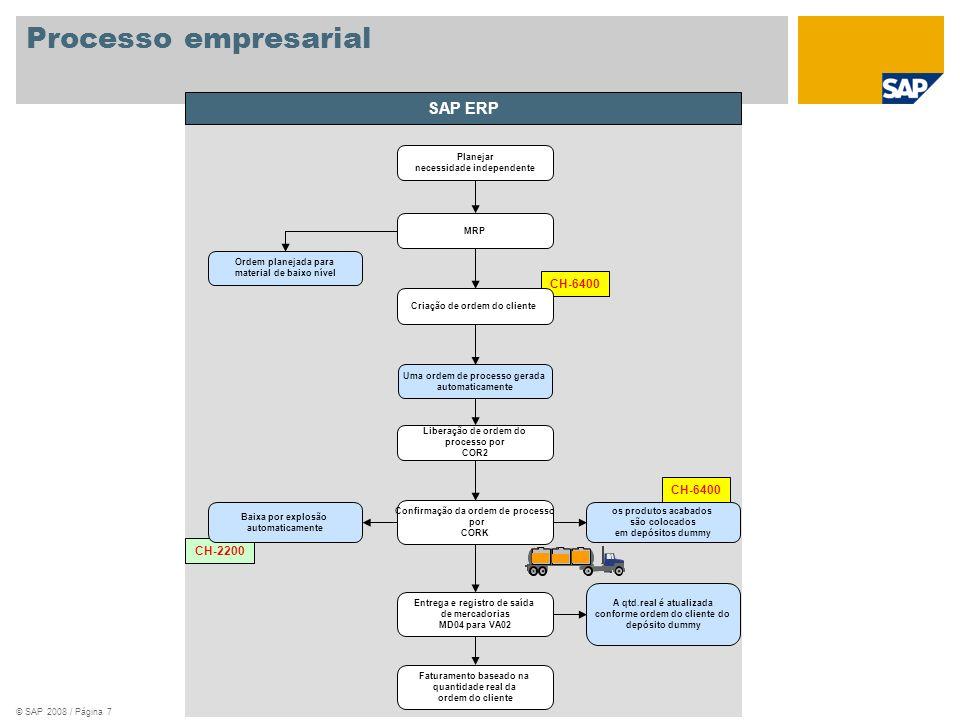Processo empresarial SAP ERP CH-6400 CH-6400 CH-2200 Planejar