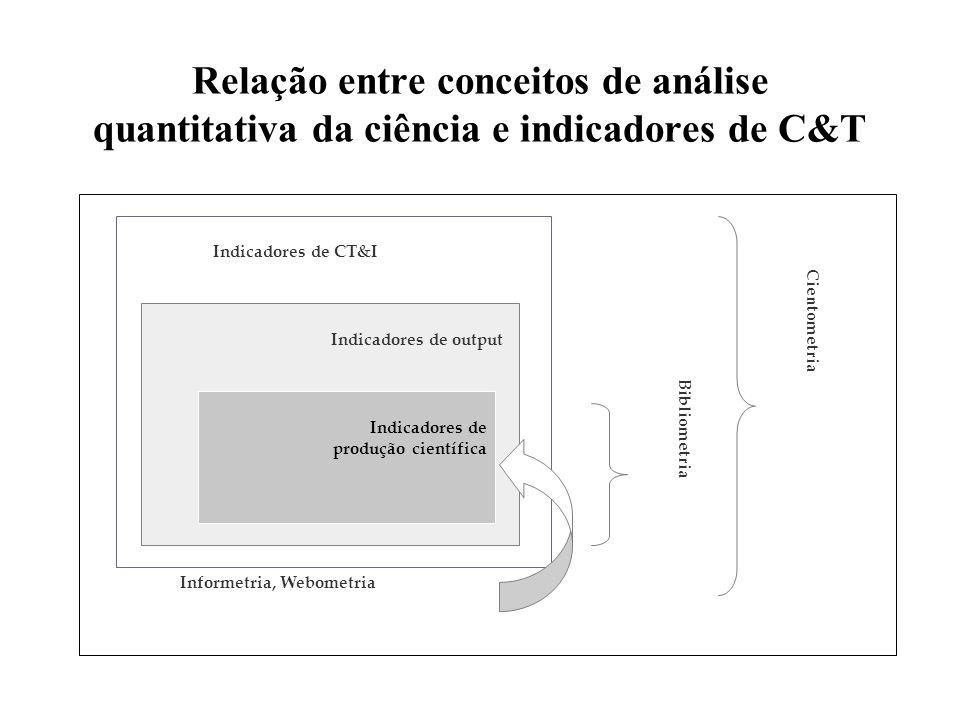 Relação entre conceitos de análise quantitativa da ciência e indicadores de C&T