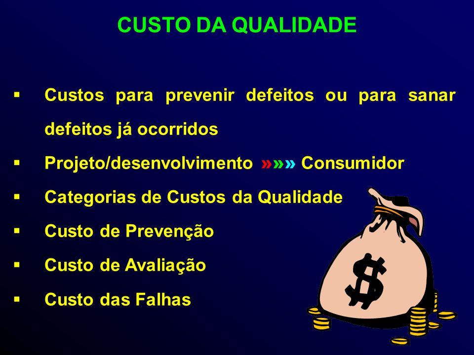 CUSTO DA QUALIDADE Custos para prevenir defeitos ou para sanar defeitos já ocorridos. Projeto/desenvolvimento »»» Consumidor.