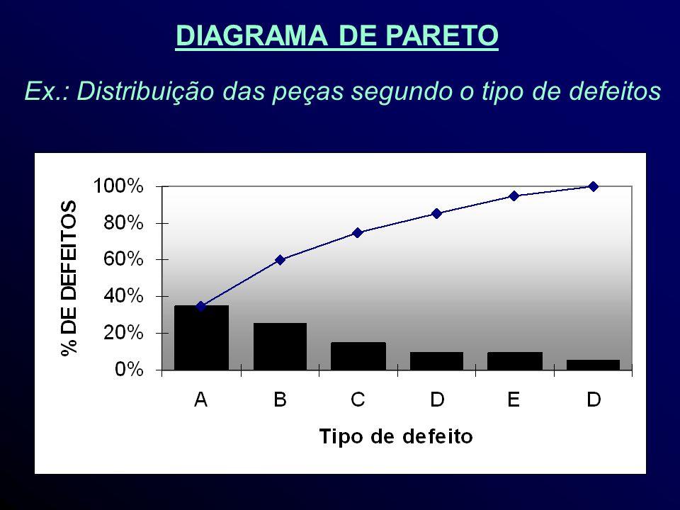 Ex.: Distribuição das peças segundo o tipo de defeitos