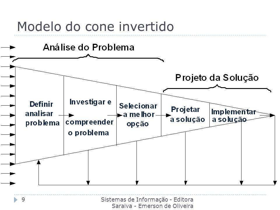Modelo do cone invertido
