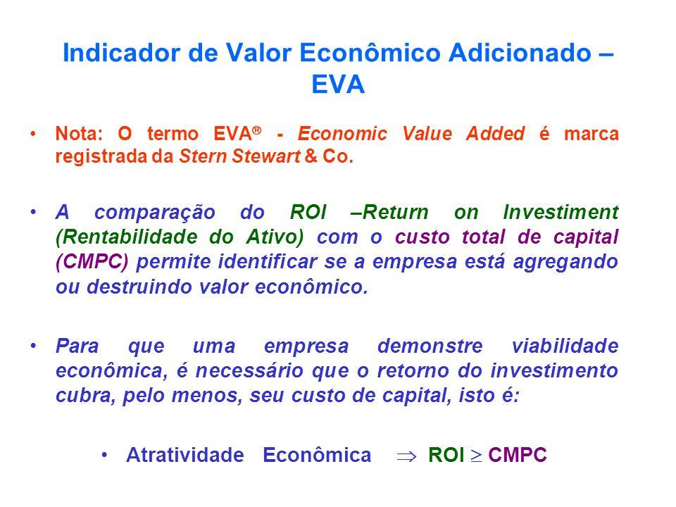 Indicador de Valor Econômico Adicionado – EVA
