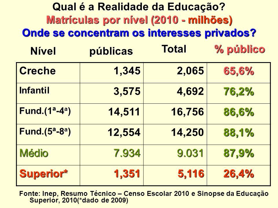 Qual é a Realidade da Educação