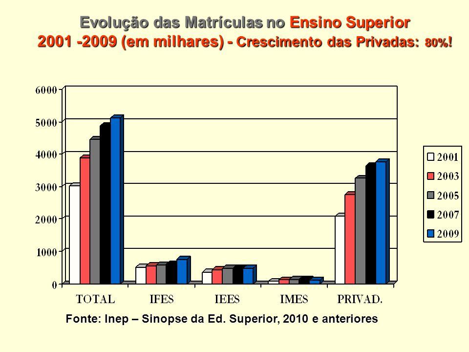 Evolução das Matrículas no Ensino Superior