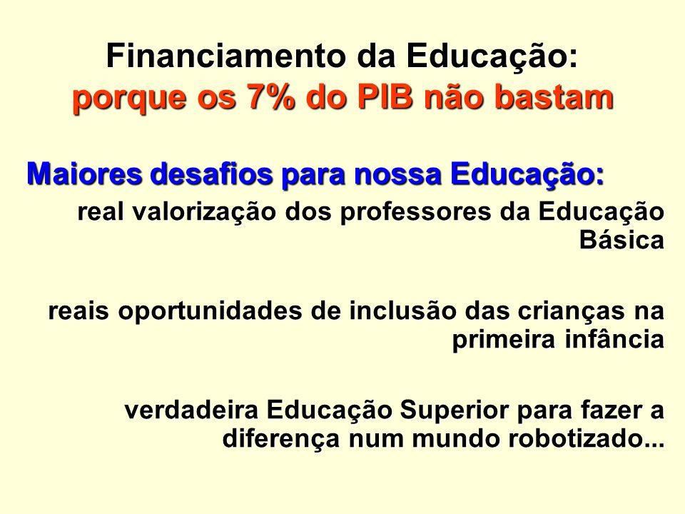 Financiamento da Educação: porque os 7% do PIB não bastam