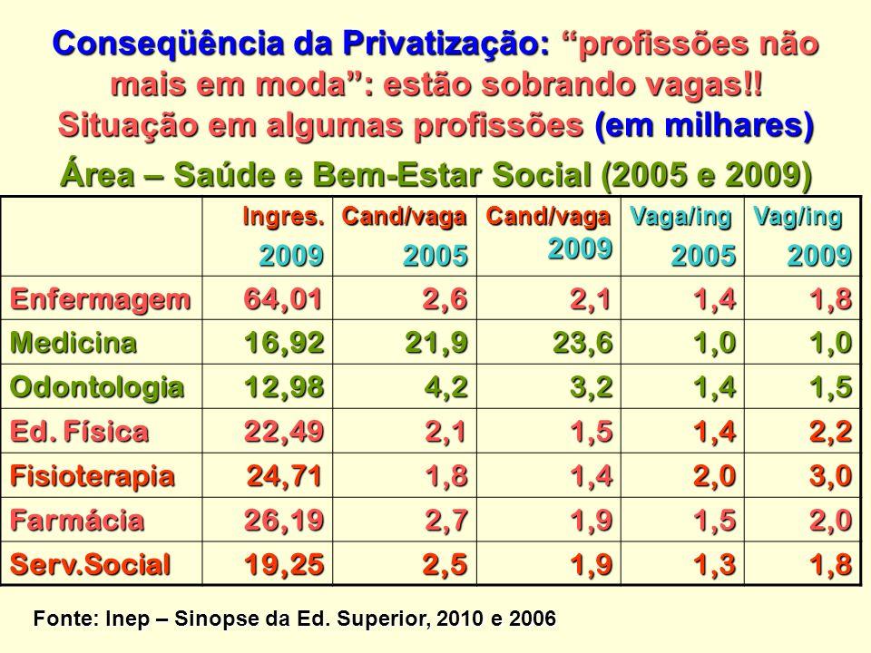 Área – Saúde e Bem-Estar Social (2005 e 2009)