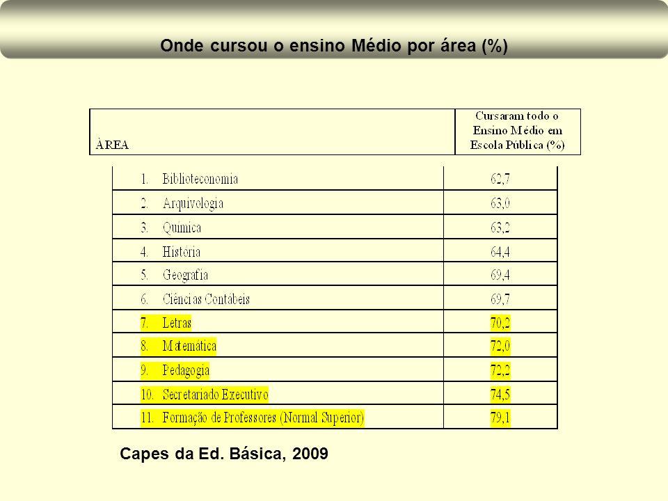 Onde cursou o ensino Médio por área (%)