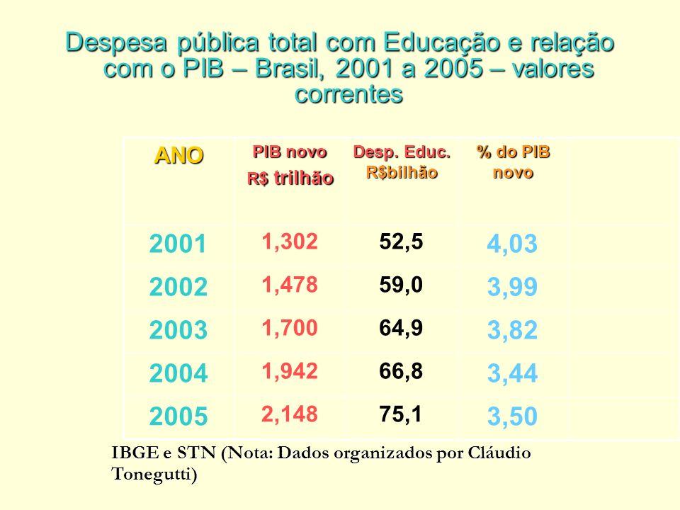 Despesa pública total com Educação e relação com o PIB – Brasil, 2001 a 2005 – valores correntes