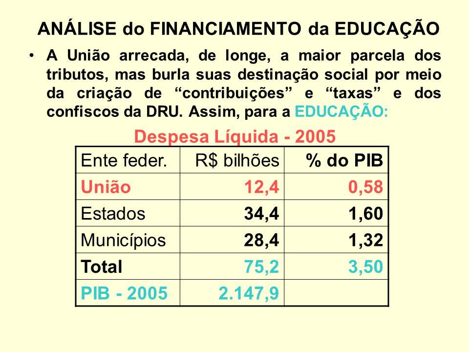 ANÁLISE do FINANCIAMENTO da EDUCAÇÃO
