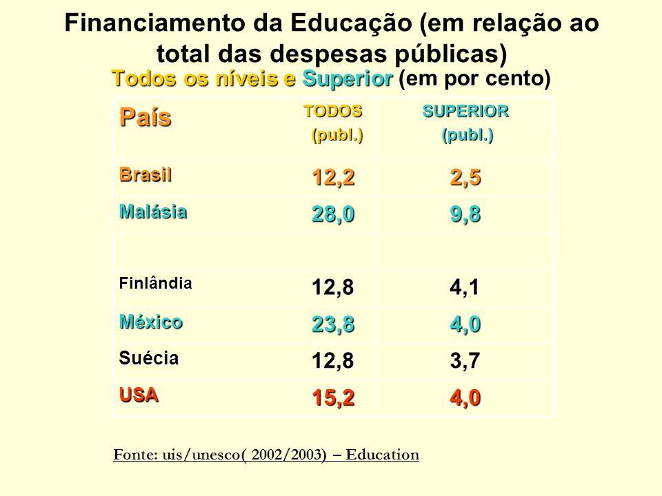 Financiamento da Educação (em relação ao total das despesas públicas)