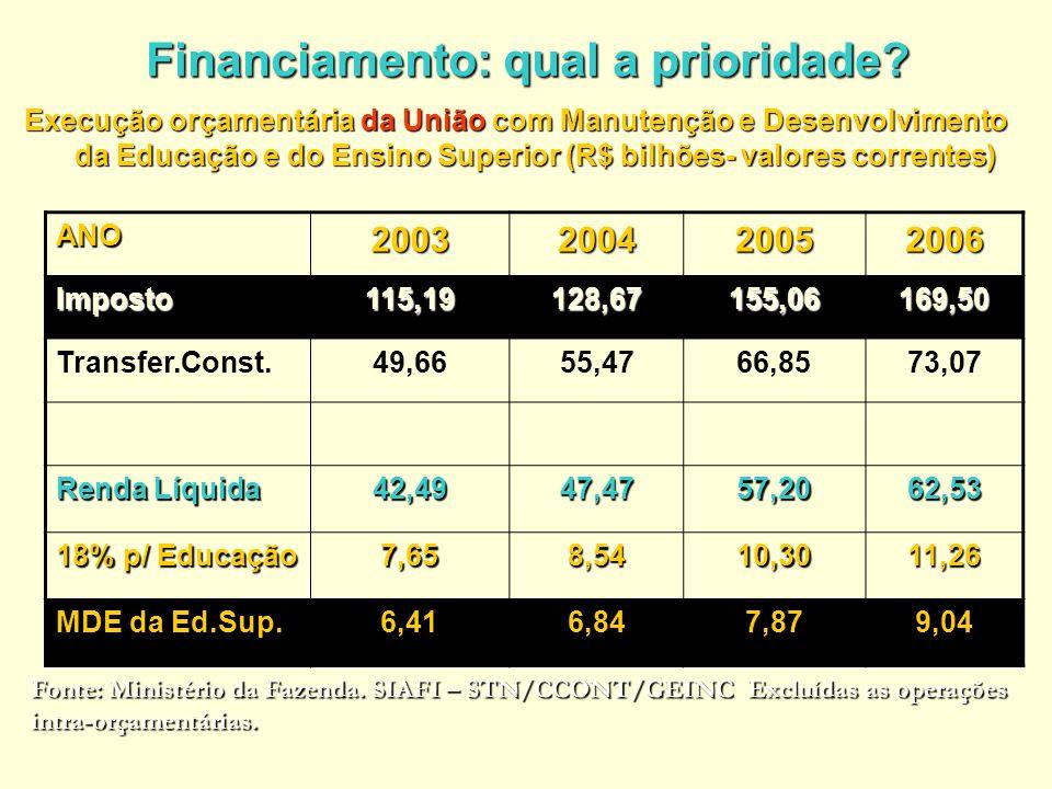 Financiamento: qual a prioridade