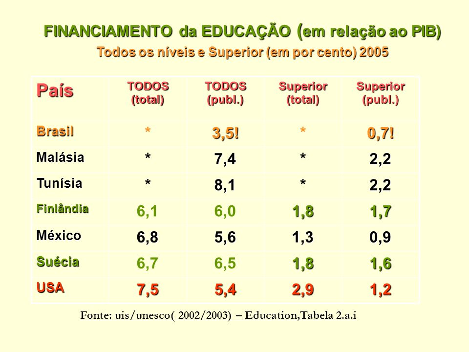 País FINANCIAMENTO da EDUCAÇÃO (em relação ao PIB) 1,2 2,9 5,4 7,5