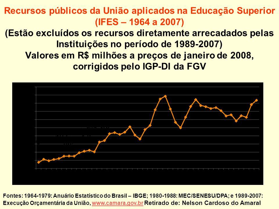Recursos públicos da União aplicados na Educação Superior (IFES – 1964 a 2007) (Estão excluídos os recursos diretamente arrecadados pelas Instituições no período de 1989-2007) Valores em R$ milhões a preços de janeiro de 2008, corrigidos pelo IGP-DI da FGV