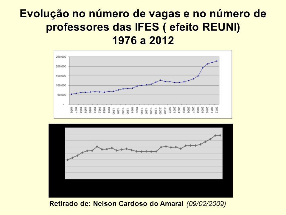 Evolução no número de vagas e no número de professores das IFES ( efeito REUNI) 1976 a 2012