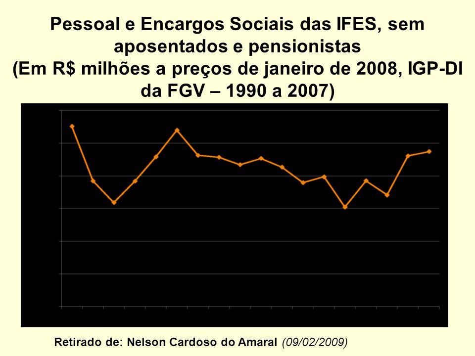 Pessoal e Encargos Sociais das IFES, sem aposentados e pensionistas (Em R$ milhões a preços de janeiro de 2008, IGP-DI da FGV – 1990 a 2007)