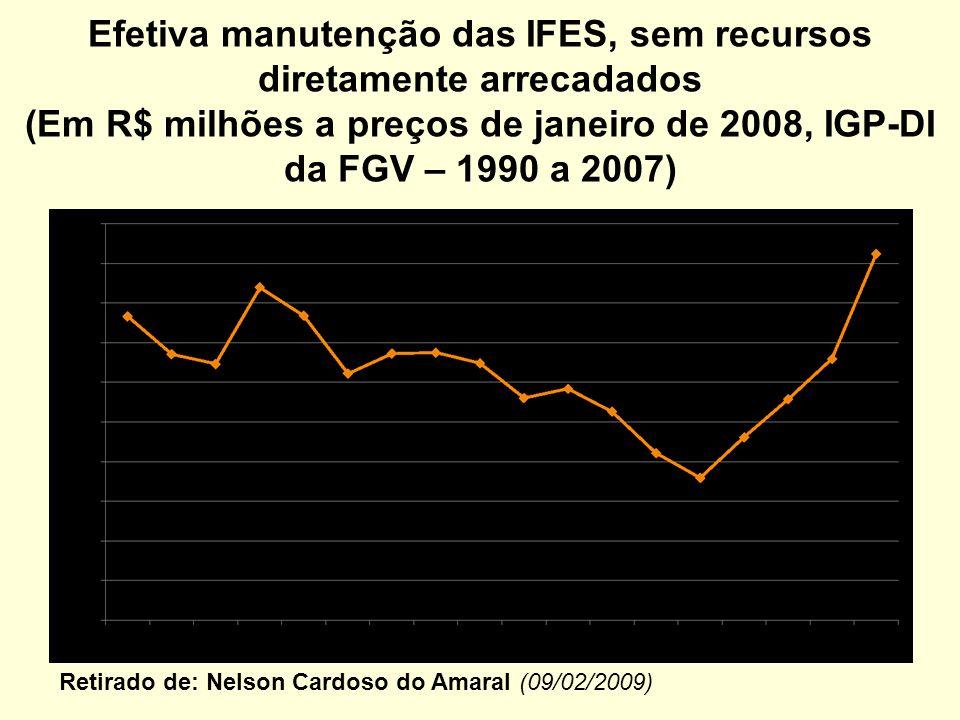 Efetiva manutenção das IFES, sem recursos diretamente arrecadados (Em R$ milhões a preços de janeiro de 2008, IGP-DI da FGV – 1990 a 2007)
