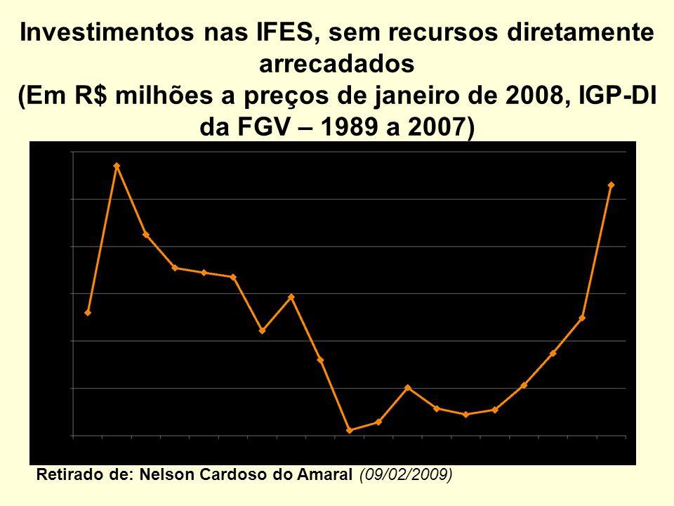 Investimentos nas IFES, sem recursos diretamente arrecadados (Em R$ milhões a preços de janeiro de 2008, IGP-DI da FGV – 1989 a 2007)