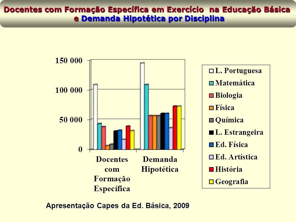 Docentes com Formação Específica em Exercício na Educação Básica