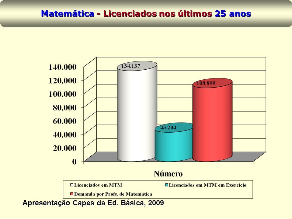 Matemática - Licenciados nos últimos 25 anos