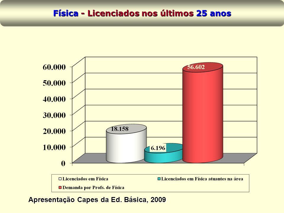 Física - Licenciados nos últimos 25 anos