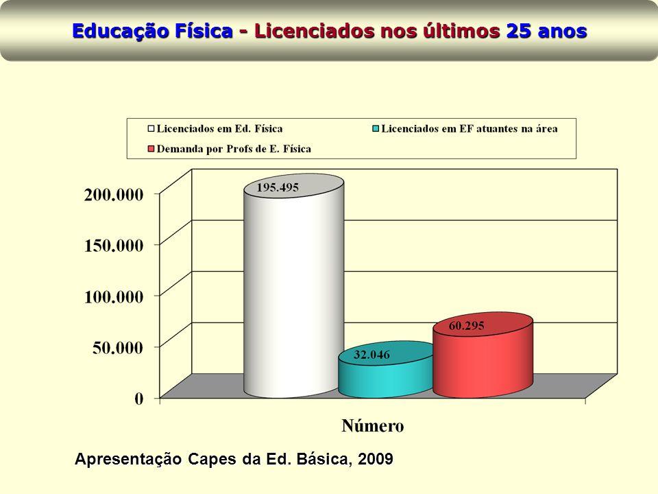 Educação Física - Licenciados nos últimos 25 anos
