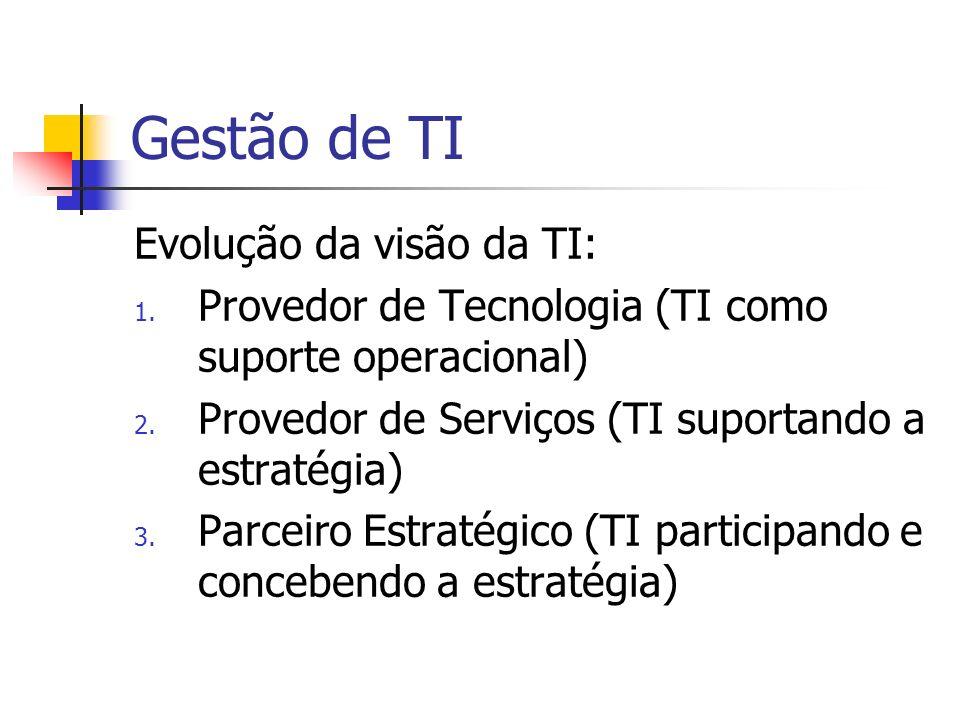 Gestão de TI Evolução da visão da TI:
