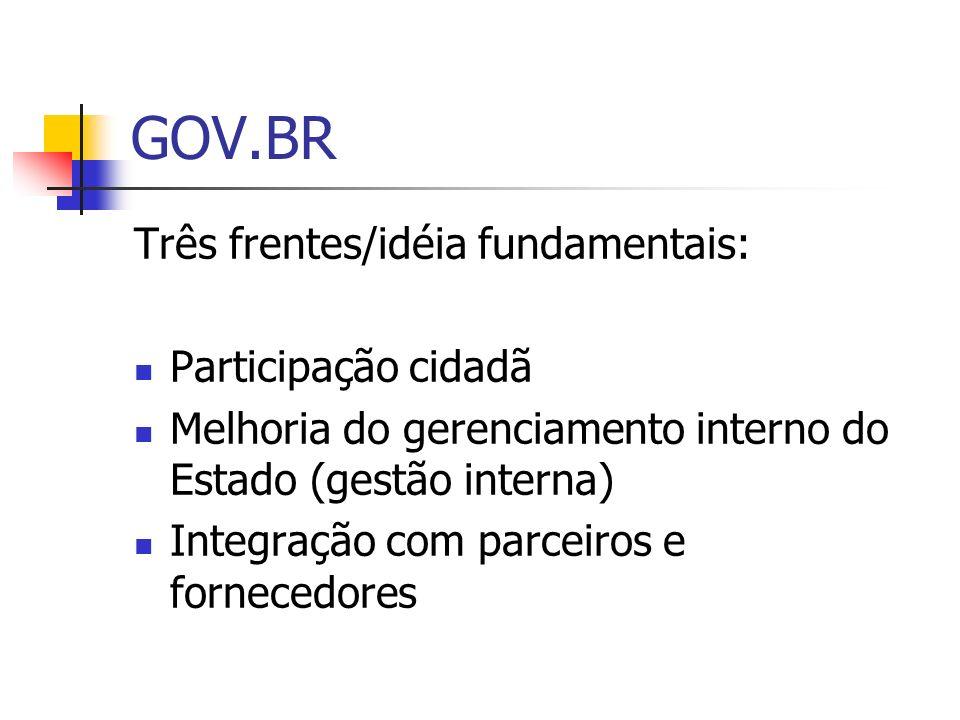 GOV.BR Três frentes/idéia fundamentais: Participação cidadã
