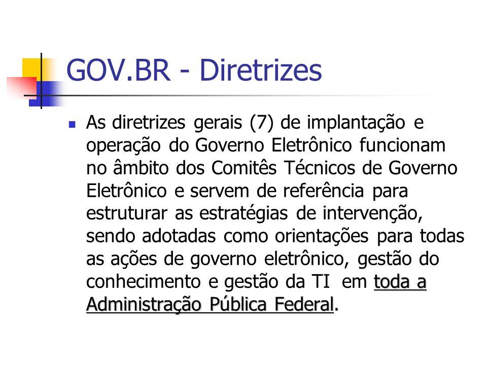 GOV.BR - Diretrizes