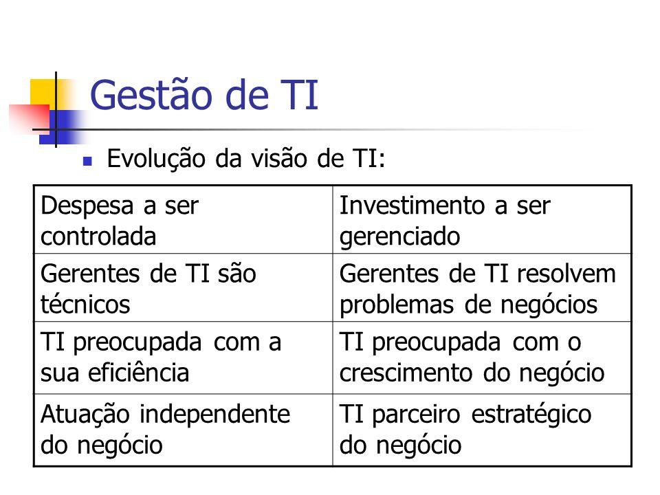 Gestão de TI Evolução da visão de TI: Despesa a ser controlada