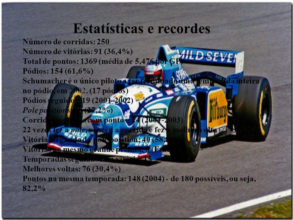 Estatísticas e recordes