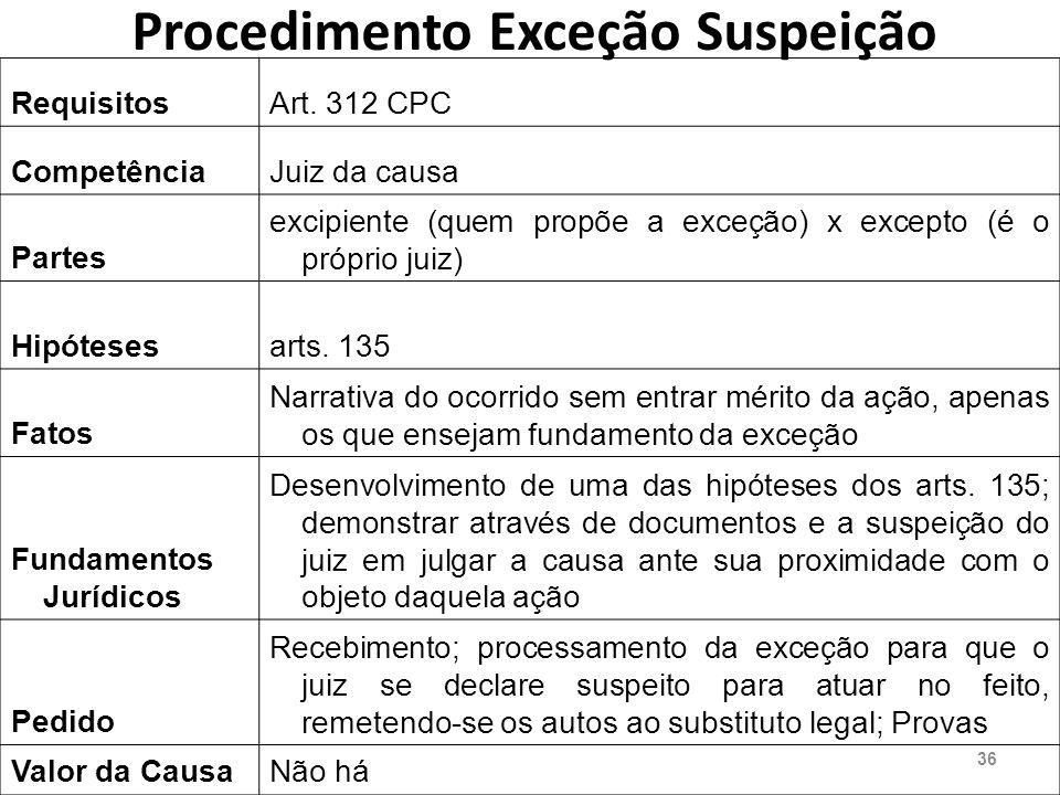 Procedimento Exceção Suspeição